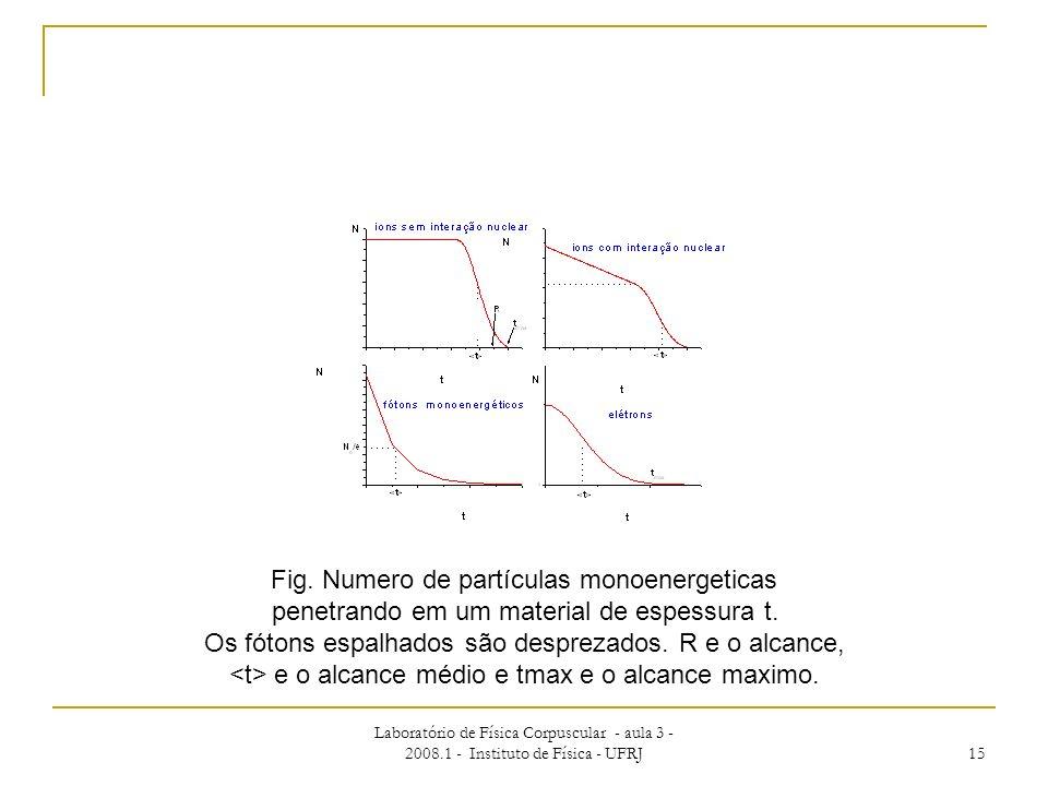 Fig. Numero de partículas monoenergeticas