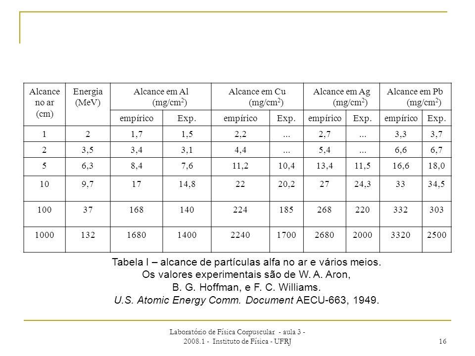 Tabela I – alcance de partículas alfa no ar e vários meios.