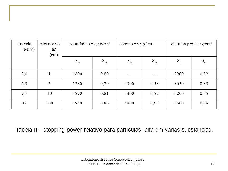 Energia (MeV) Alcance no ar (cm) Alumínio  =2,7 g/cm3. cobre  =8,9 g/cm3. chumbo  =11.0 g/cm3.