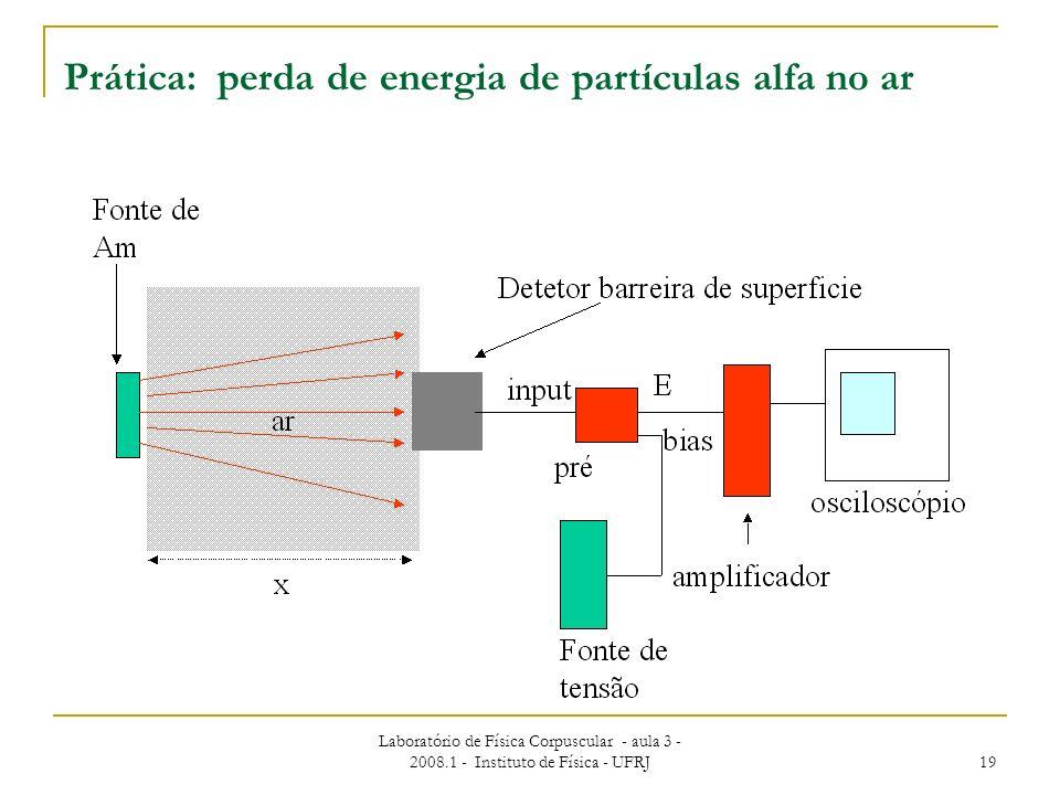 Prática: perda de energia de partículas alfa no ar