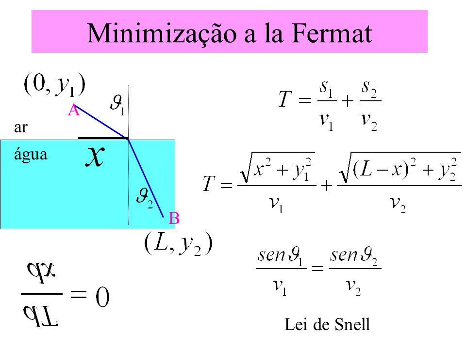 Minimização a la Fermat