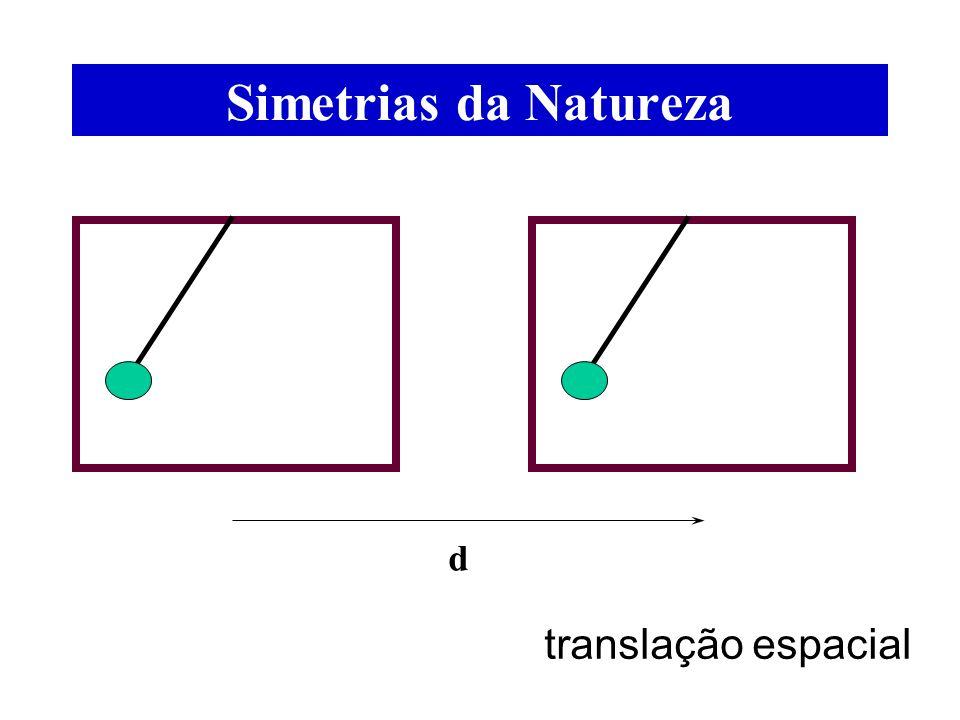 Simetrias da Natureza d translação espacial