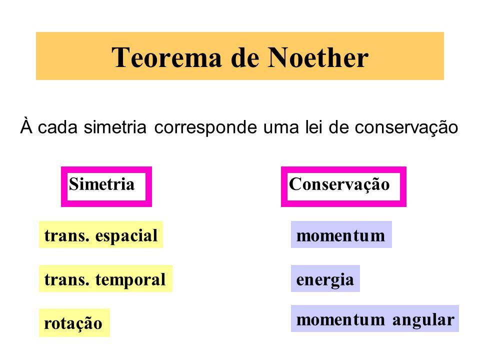 Teorema de Noether À cada simetria corresponde uma lei de conservação