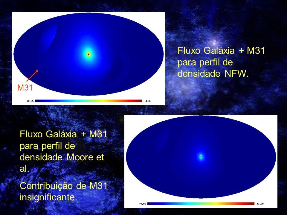 Fluxo Galáxia + M31 para perfil de densidade NFW.