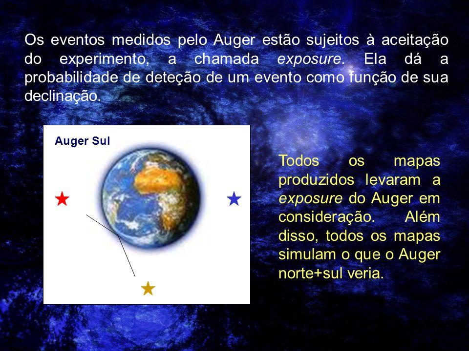 Os eventos medidos pelo Auger estão sujeitos à aceitação do experimento, a chamada exposure. Ela dá a probabilidade de deteção de um evento como função de sua declinação.