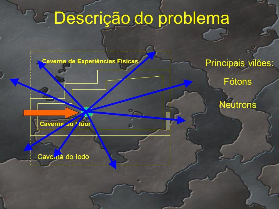 Descrição do problema Principais vilões: Fótons Neutrons
