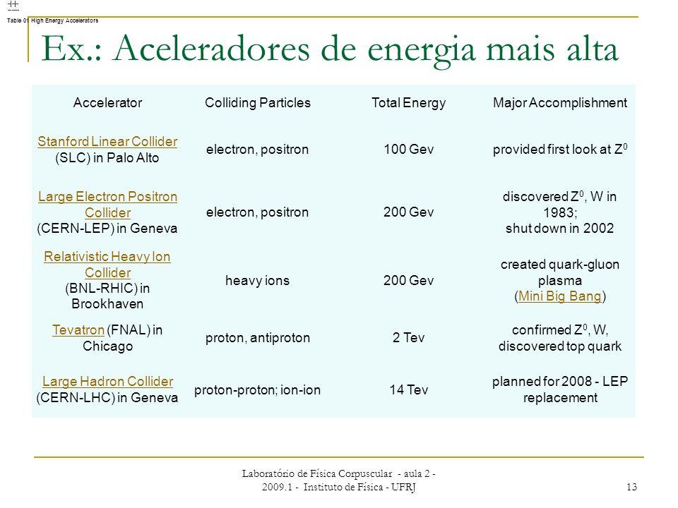 Ex.: Aceleradores de energia mais alta