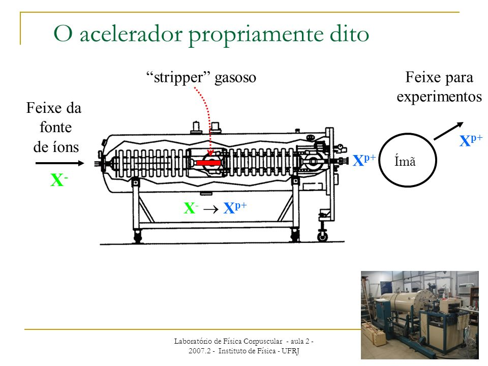 O acelerador propriamente dito