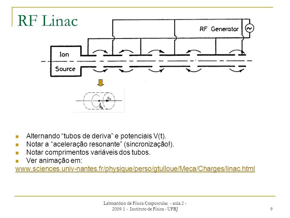 RF Linac Alternando tubos de deriva e potenciais V(t).