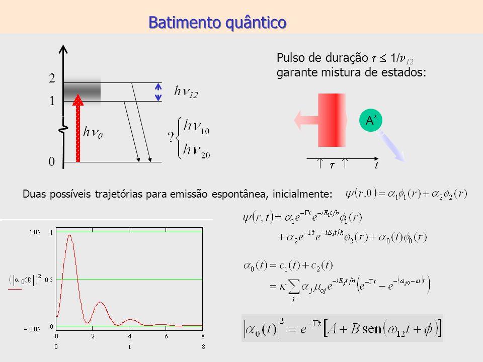 Batimento quântico 2 hn12 1 hn0 Pulso de duração t  1/12