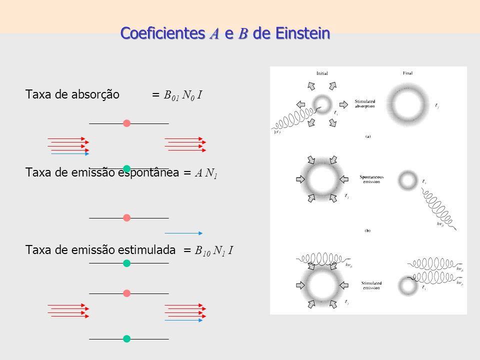 Coeficientes A e B de Einstein