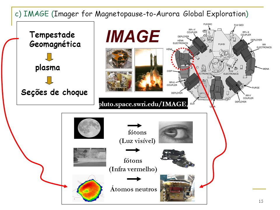 c) IMAGE (Imager for Magnetopause-to-Aurora Global Exploration)