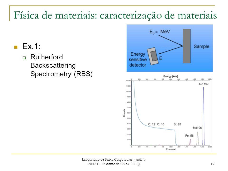 Física de materiais: caracterização de materiais