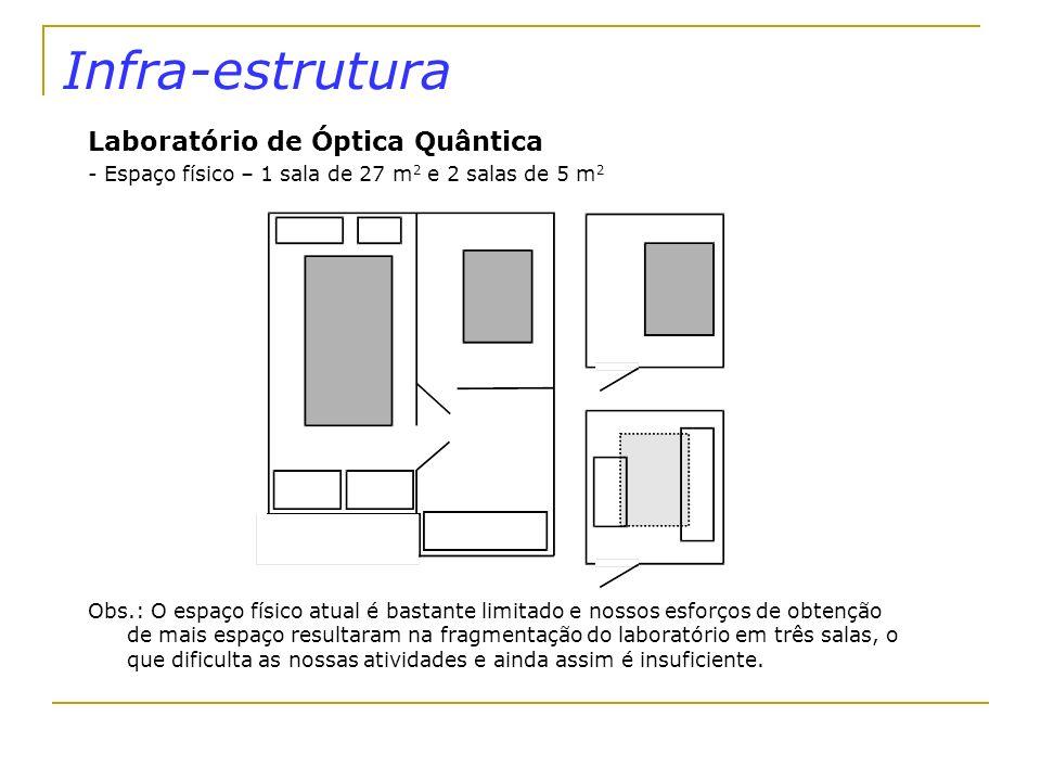 Infra-estrutura Laboratório de Óptica Quântica