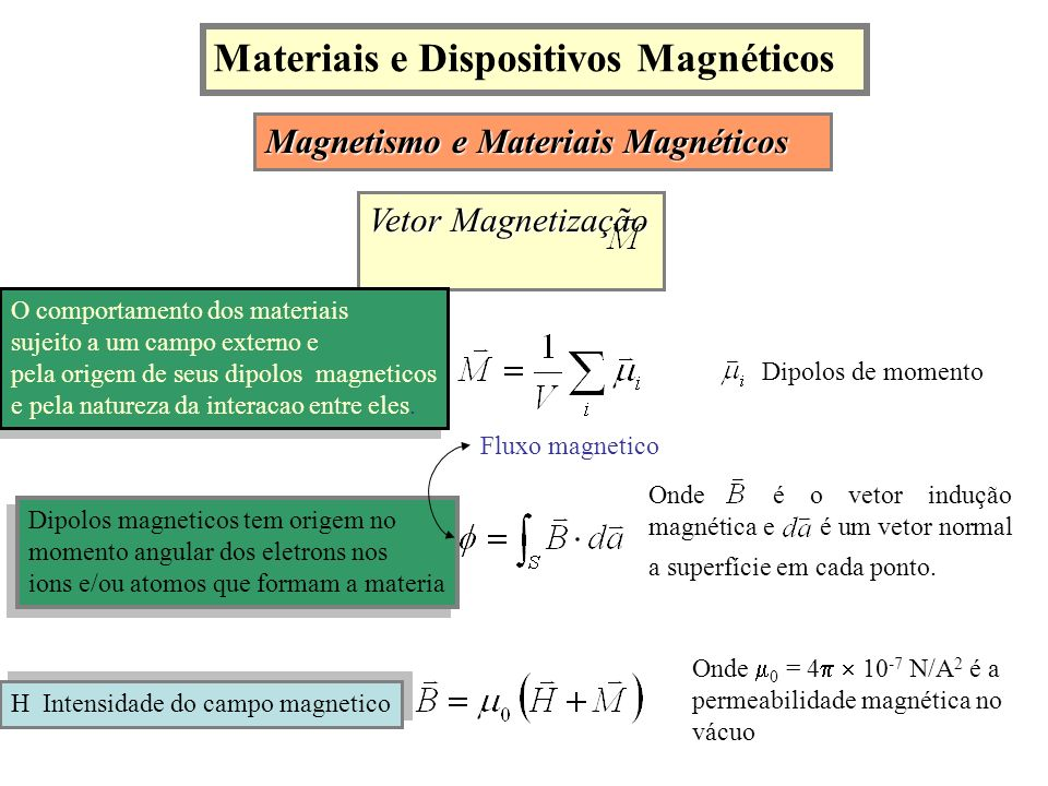 Materiais e Dispositivos Magnéticos