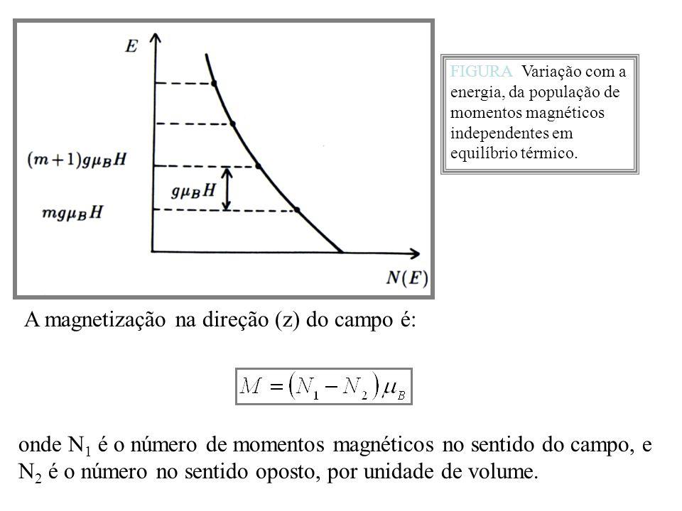 A magnetização na direção (z) do campo é: