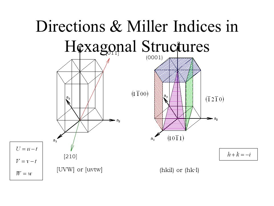 Directions & Miller Indices in Hexagonal Structures