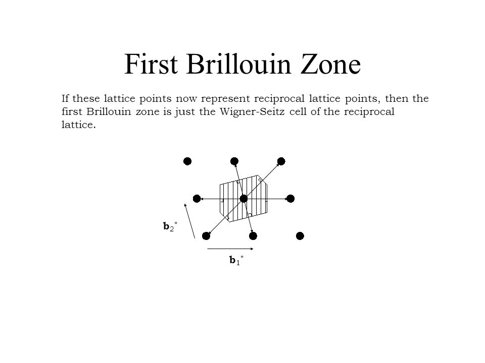 First Brillouin Zone