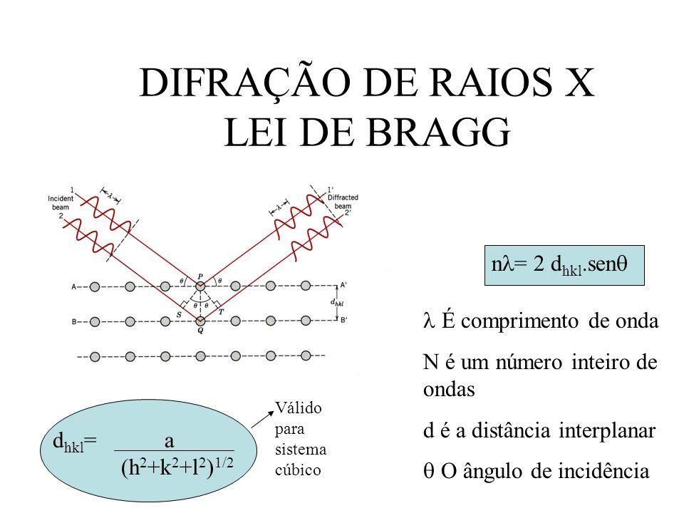 DIFRAÇÃO DE RAIOS X LEI DE BRAGG