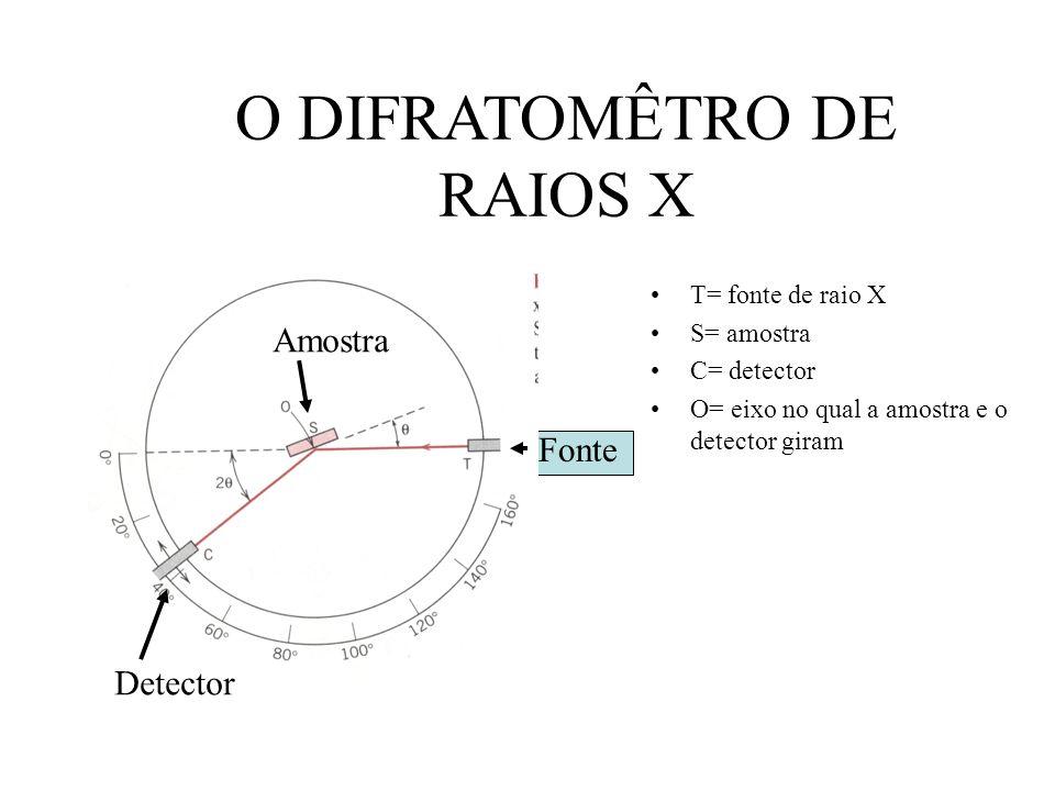 O DIFRATOMÊTRO DE RAIOS X