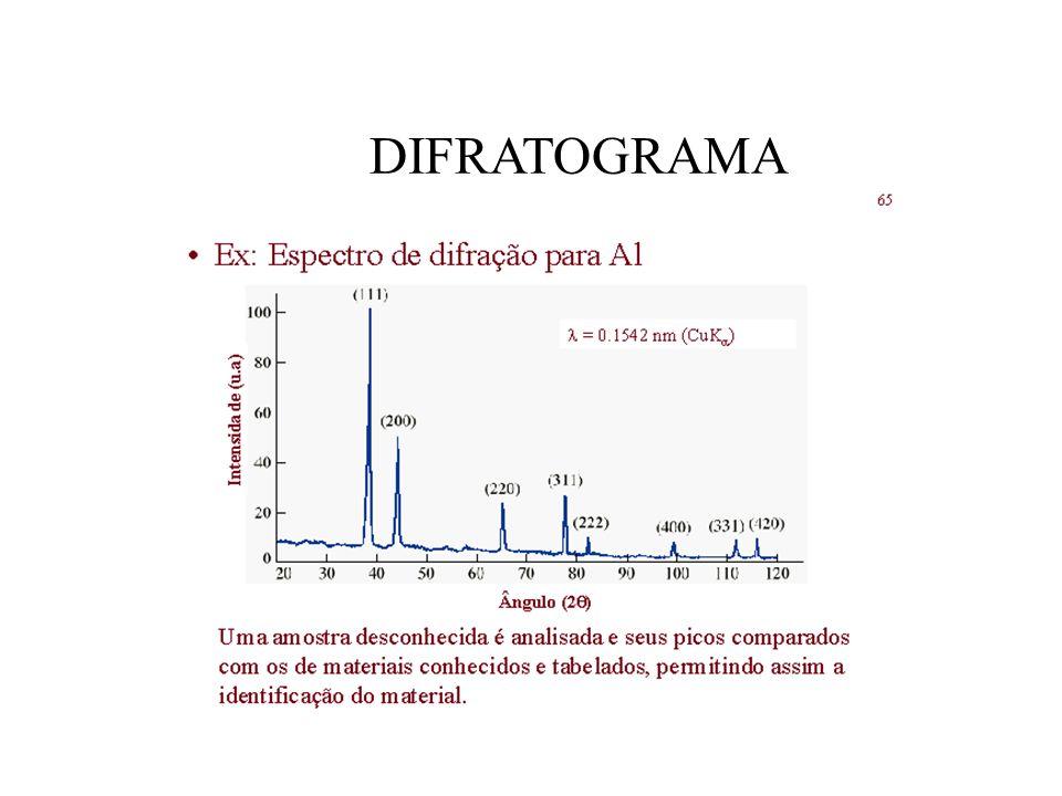 DIFRATOGRAMA