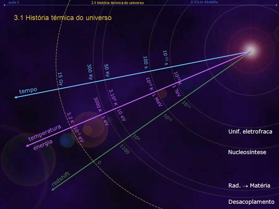 3.1 História térmica do universo