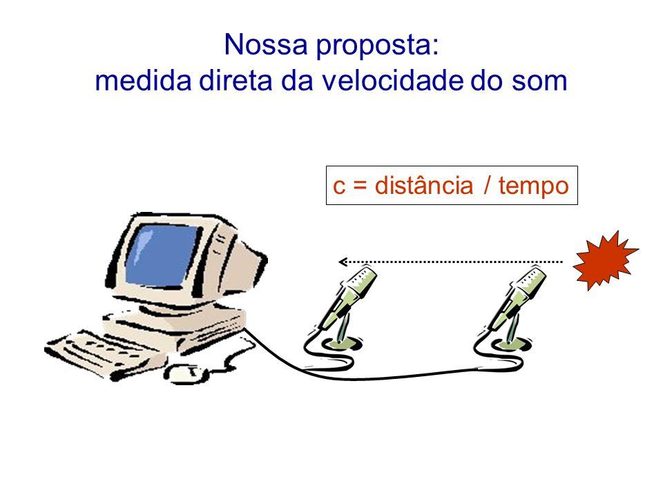 Nossa proposta: medida direta da velocidade do som