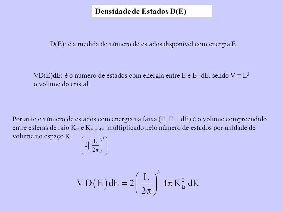 Densidade de Estados D(E)