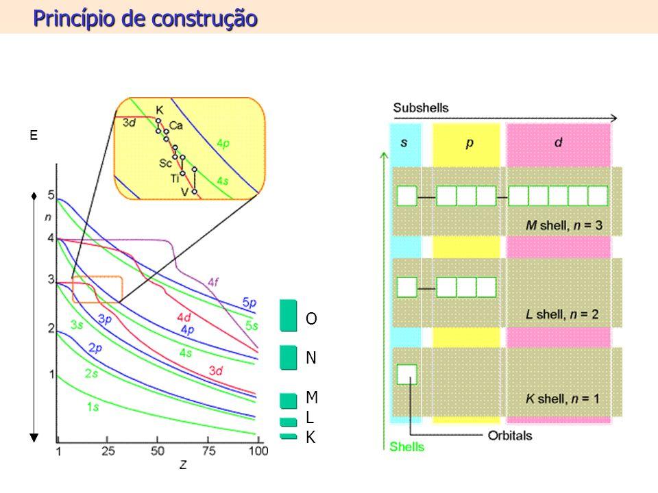 Princípio de construção