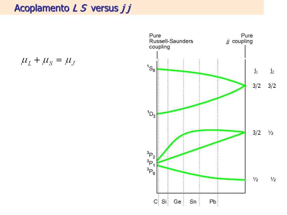 Acoplamento L S versus j j