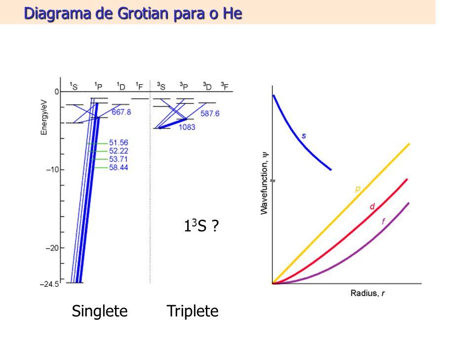 Diagrama de Grotian para o He