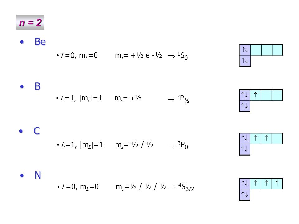 n = 2 Be B C N L=0, mL=0 ms=+½ e -½  1S0 L=1, |mL|=1 ms=½  2P½