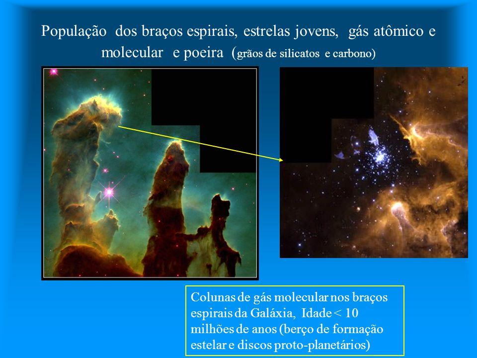 População dos braços espirais, estrelas jovens, gás atômico e molecular e poeira (grãos de silicatos e carbono)