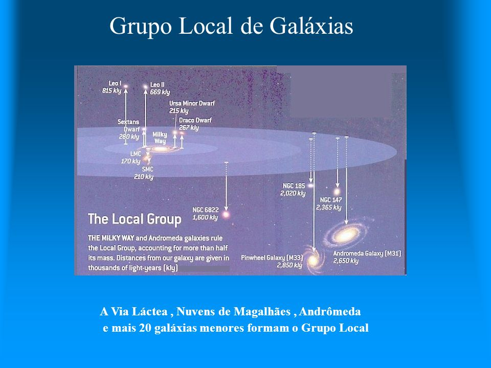 Grupo Local de Galáxias