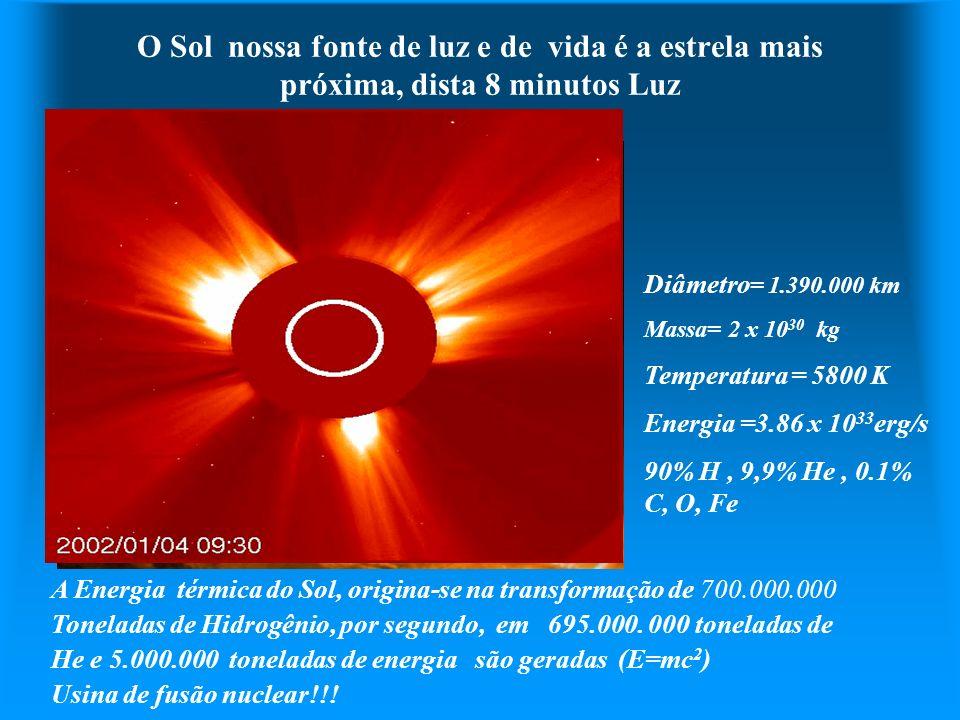 O Sol nossa fonte de luz e de vida é a estrela mais próxima, dista 8 minutos Luz