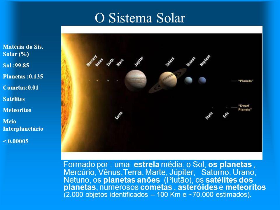 O Sistema Solar Matéria do Sis. Solar (%) Sol :99.85. Planetas :0.135. Cometas:0.01. Satélites.