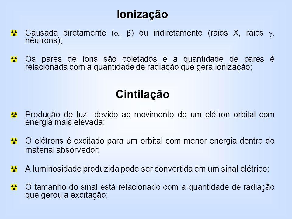 Ionização Causada diretamente (, ) ou indiretamente (raios X, raios , nêutrons);