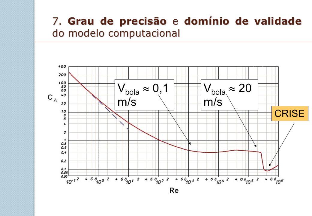 7. Grau de precisão e domínio de validade do modelo computacional