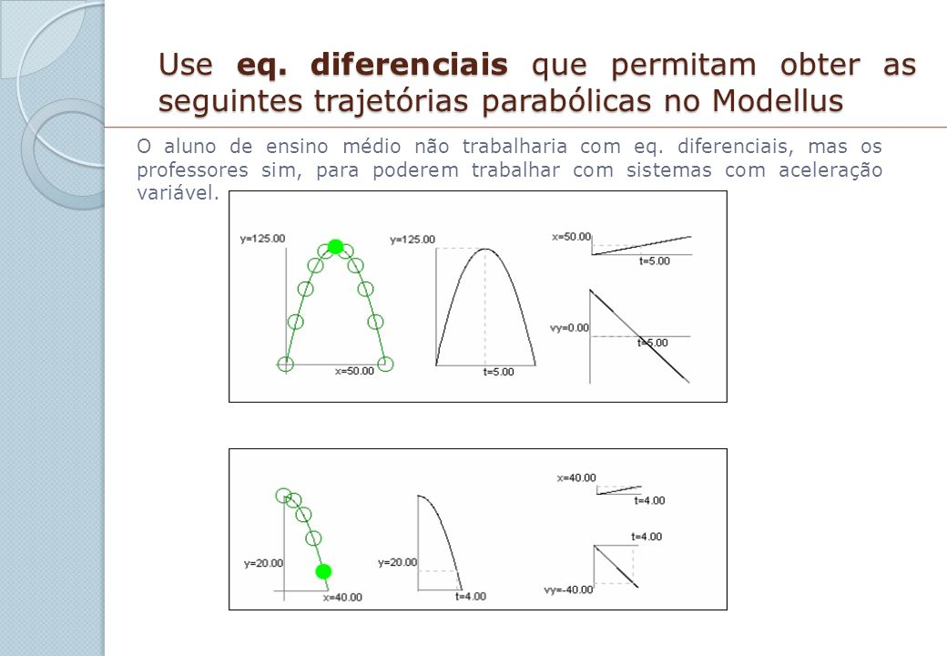 Use eq. diferenciais que permitam obter as seguintes trajetórias parabólicas no Modellus