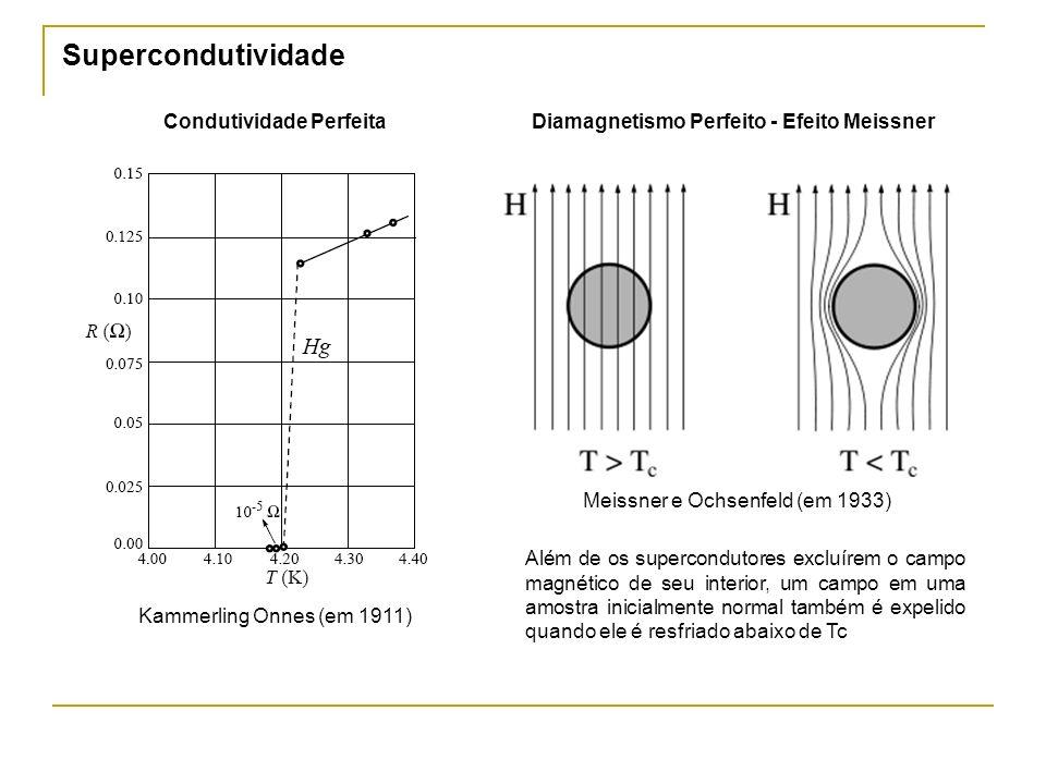 Condutividade Perfeita Diamagnetismo Perfeito - Efeito Meissner