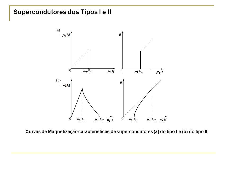 Supercondutores dos Tipos I e II