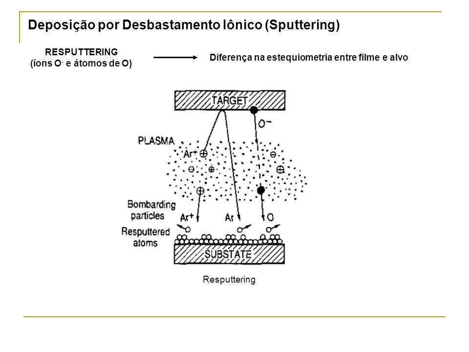 Deposição por Desbastamento Iônico (Sputtering)