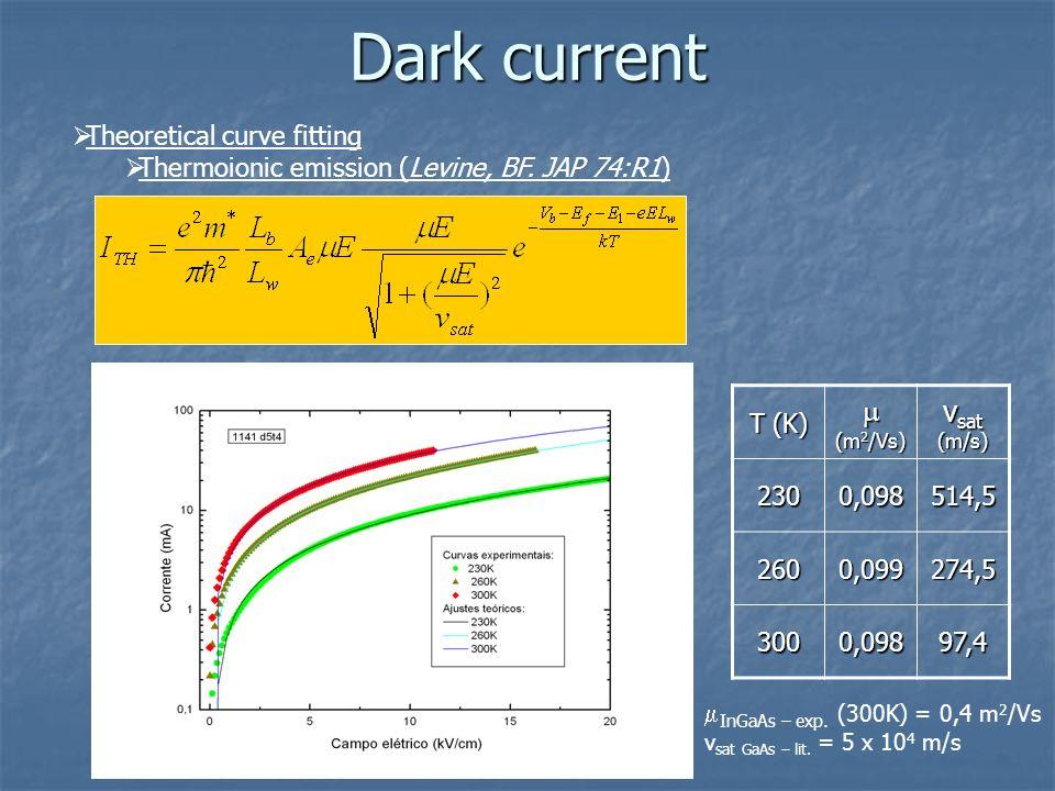 Dark current m (m2/Vs) vsat (m/s) Theoretical curve fitting