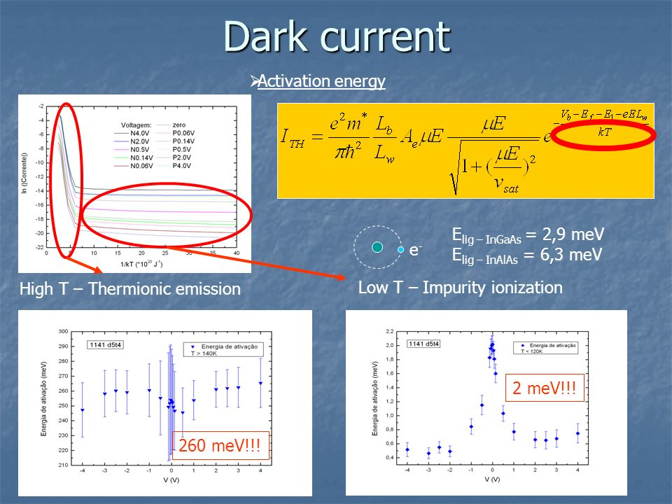 Dark current Activation energy Elig – InGaAs = 2,9 meV