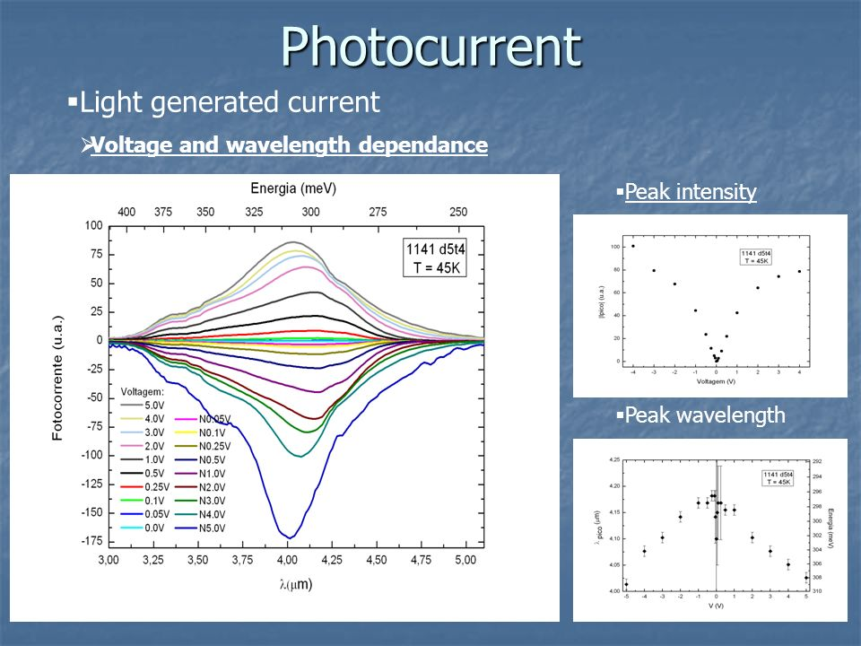 Photocurrent Light generated current Voltage and wavelength dependance