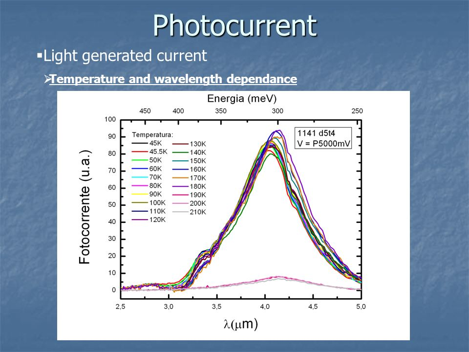 Photocurrent Light generated current