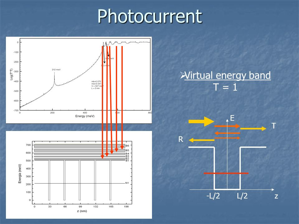 Photocurrent Virtual energy band T = 1 E T R -L/2 L/2 z
