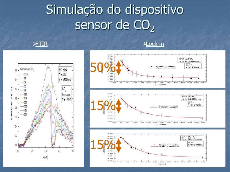 Simulação do dispositivo sensor de CO2