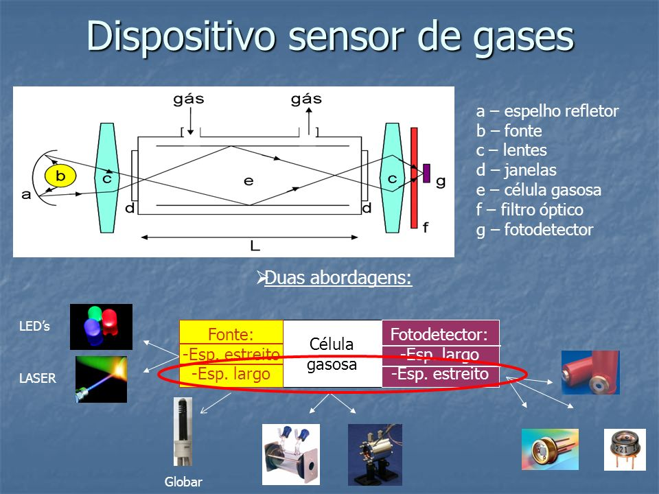 Dispositivo sensor de gases