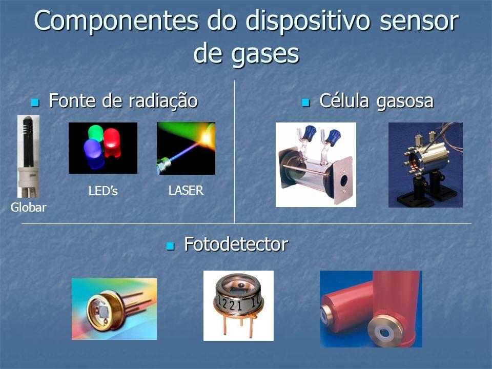 Componentes do dispositivo sensor de gases